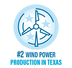 Voted #2 Wind Power Production in Texas