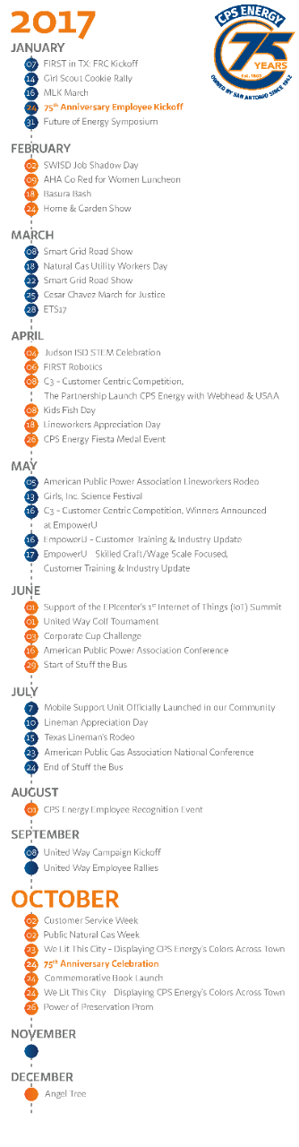 CPSEnergy 75th Timeline of 2017 events